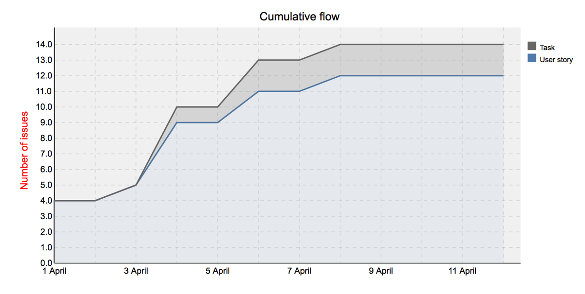 trackers_cumulative_flow.png