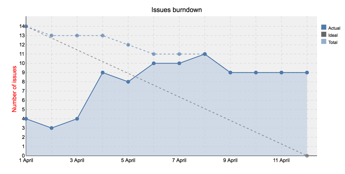issues_burndown.png