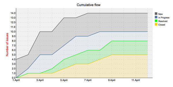 cumulative_flow.png