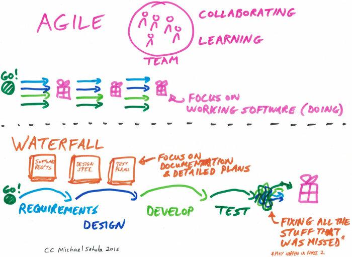 Agile-vs-Waterfall.jpg
