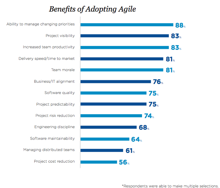 agile-benefits.png