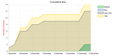 cumulative-flow.png